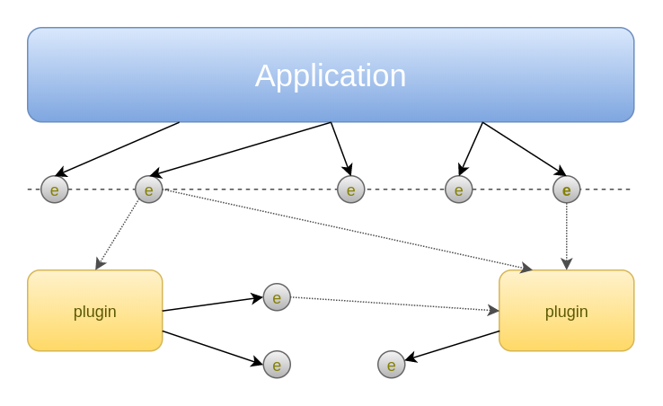 Modular application architecture events asmir mustafic application and components ccuart Image collections
