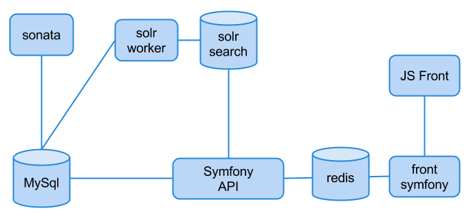 The new application schema
